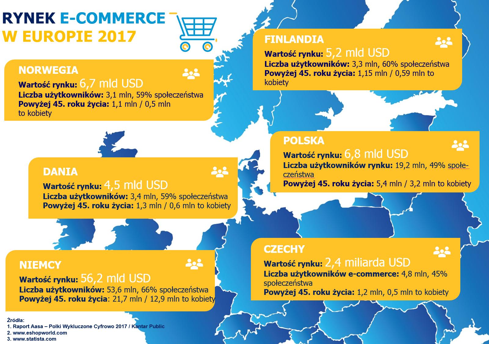 rynek e-commerce w europie 2017