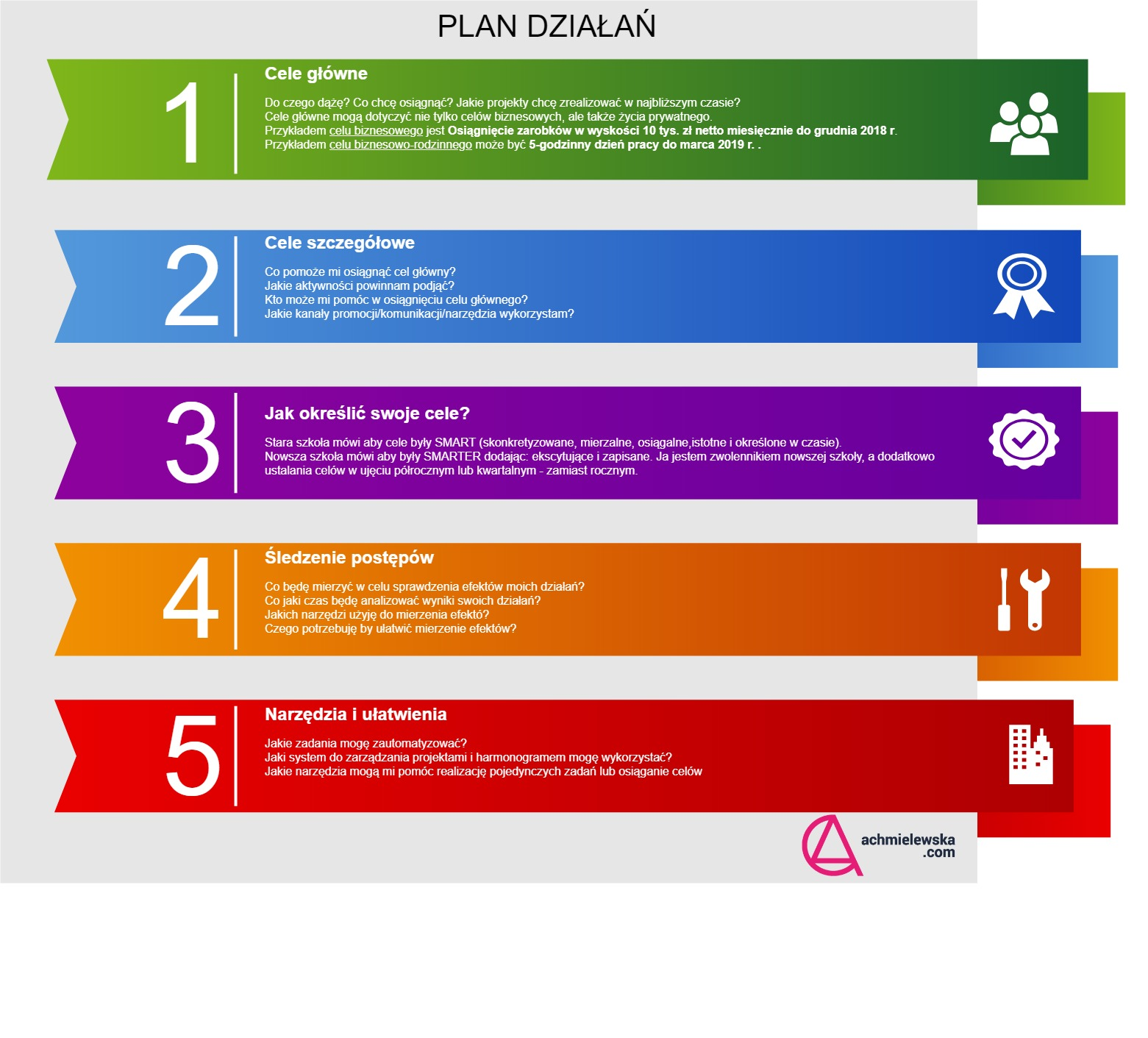 Plan działań pomocnik-Pomocnik