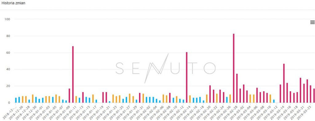 senuto-historia-zmian-w-serpach