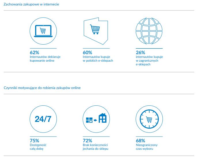 raport e-commerce w Polsce 2019 - zachowania zakupowe w Internecie