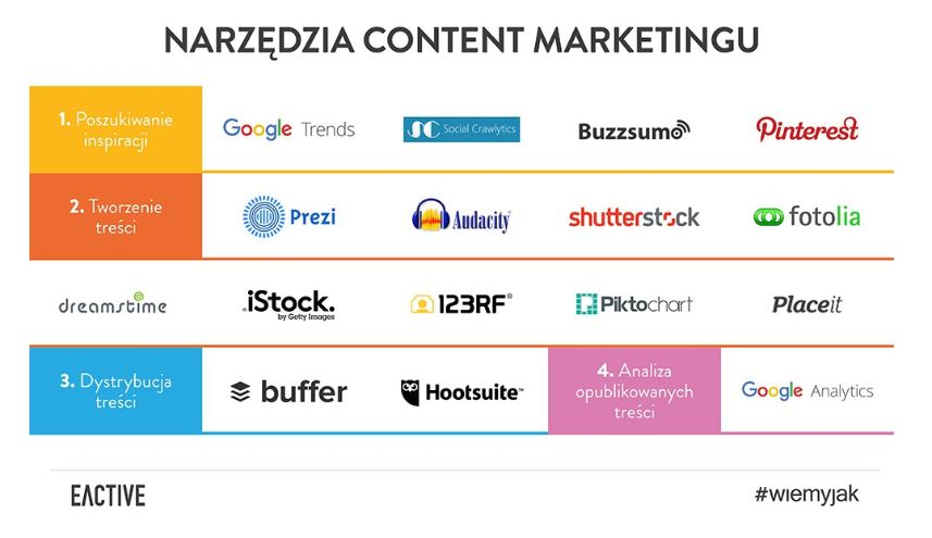 lista narzędzi do content marketingu