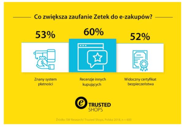 Generacja Z na zakupach w Internecie