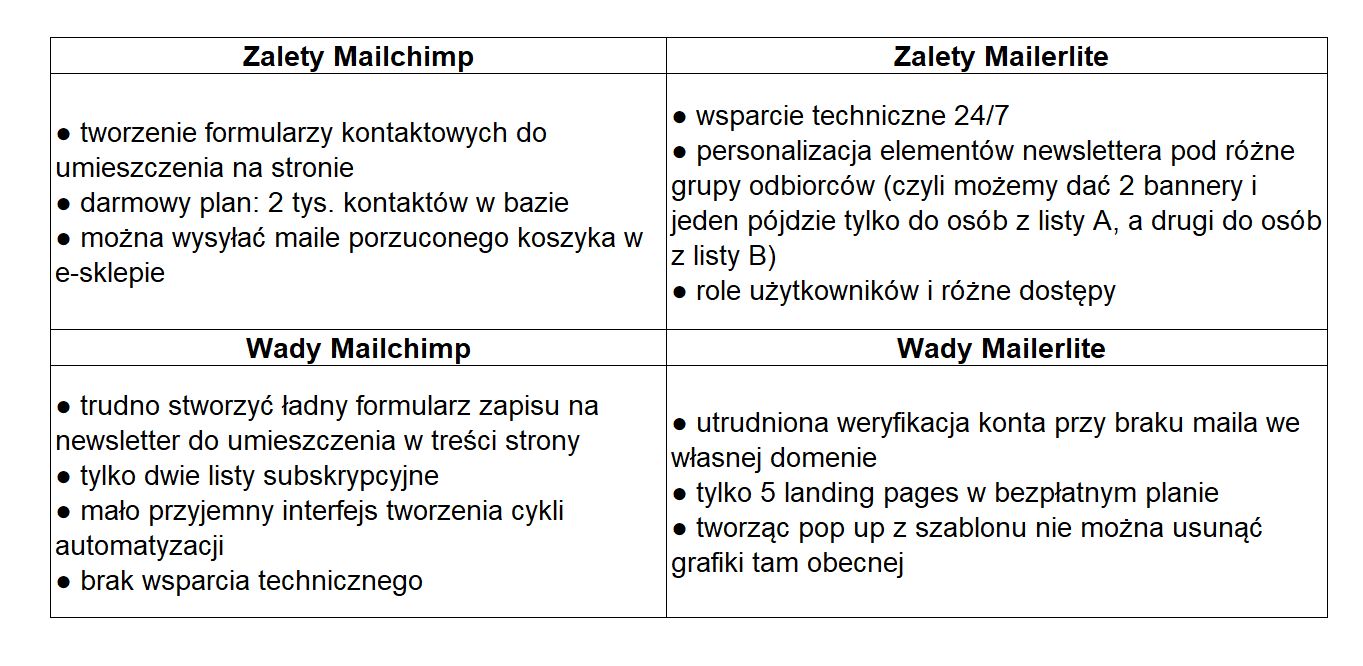 mailchimp czy mailerlite email marketing