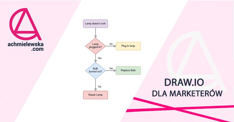 draw_io-narzędzie-dla-marketerów