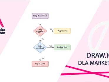 draw_io narzędzie dla marketerów